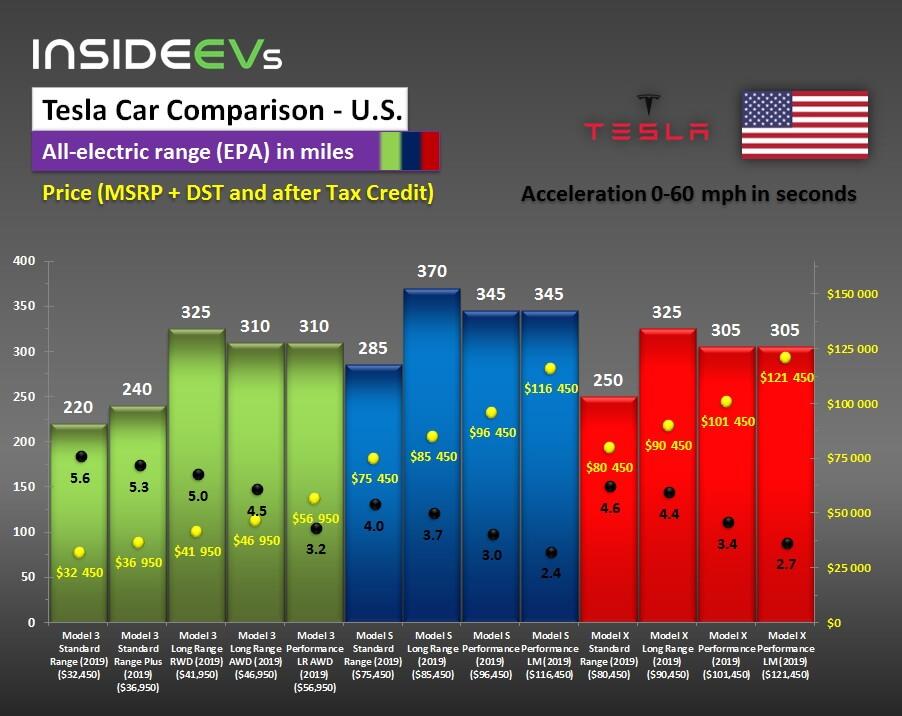 Сравнение выпускаемых электромобилей Tesla Model S/X/3на май 2019г.