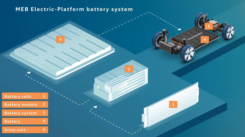 Аккумуляторная система платформы MEB имеет модульную конструкцию