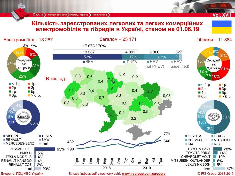 Количество зарегистрированных электрических и гибридных автомобилей в Украине на 01.06.2019 года