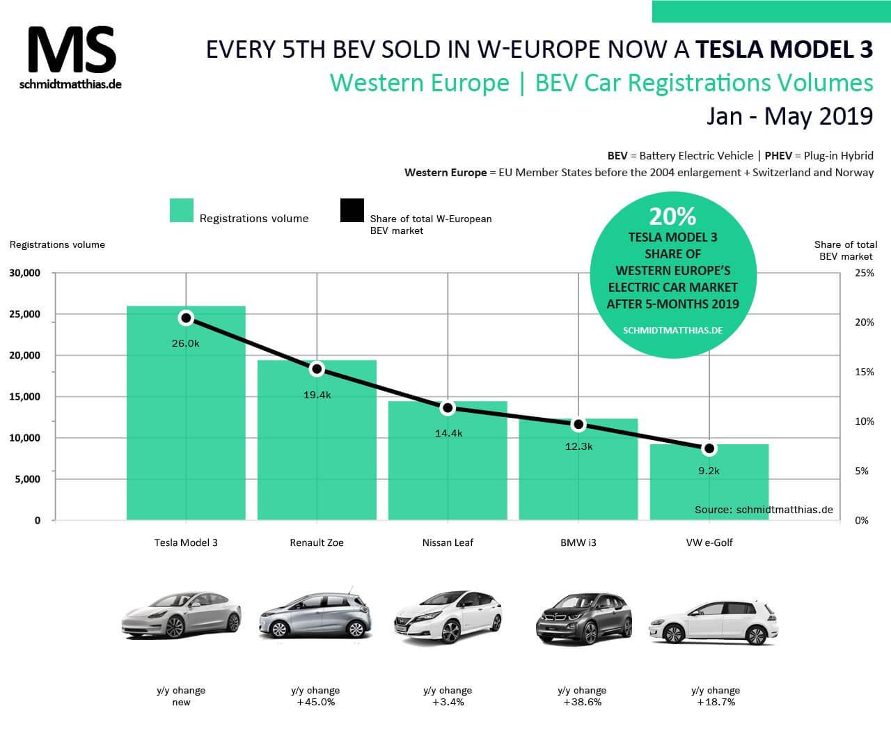ТОП-5 самых продаваемых электромобилей Европы за 5 месяцев 2019 года