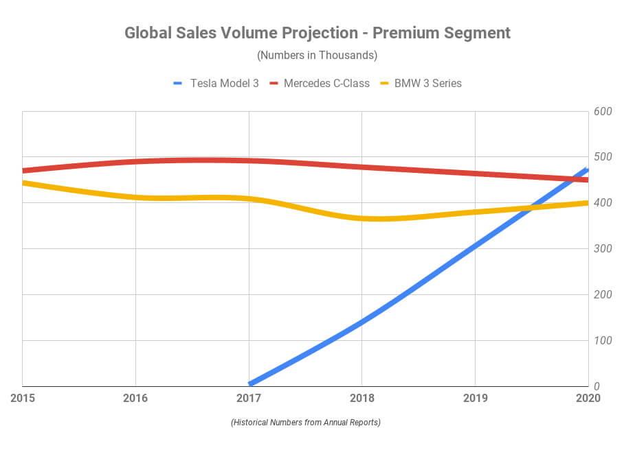 Tesla Model 3завоюет рынок всегменте автомобилей премиум-класса в2020 году