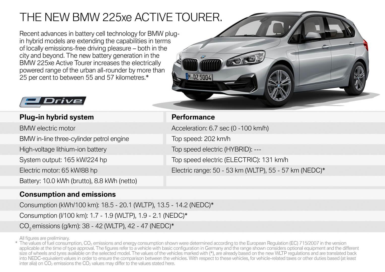 Спецификации BMW 225xe Active Tourer