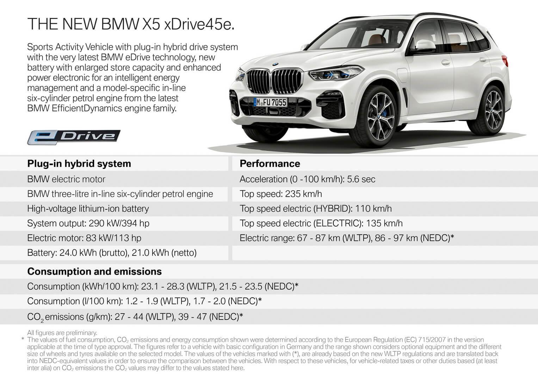 Основные характеристики BMW X5 xDrive45e