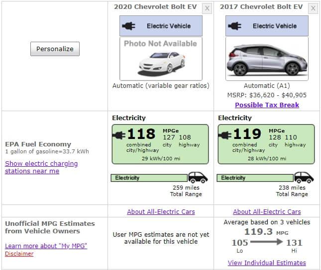 Сравнение версий Chevrolet Bolt EVсогласно EPA
