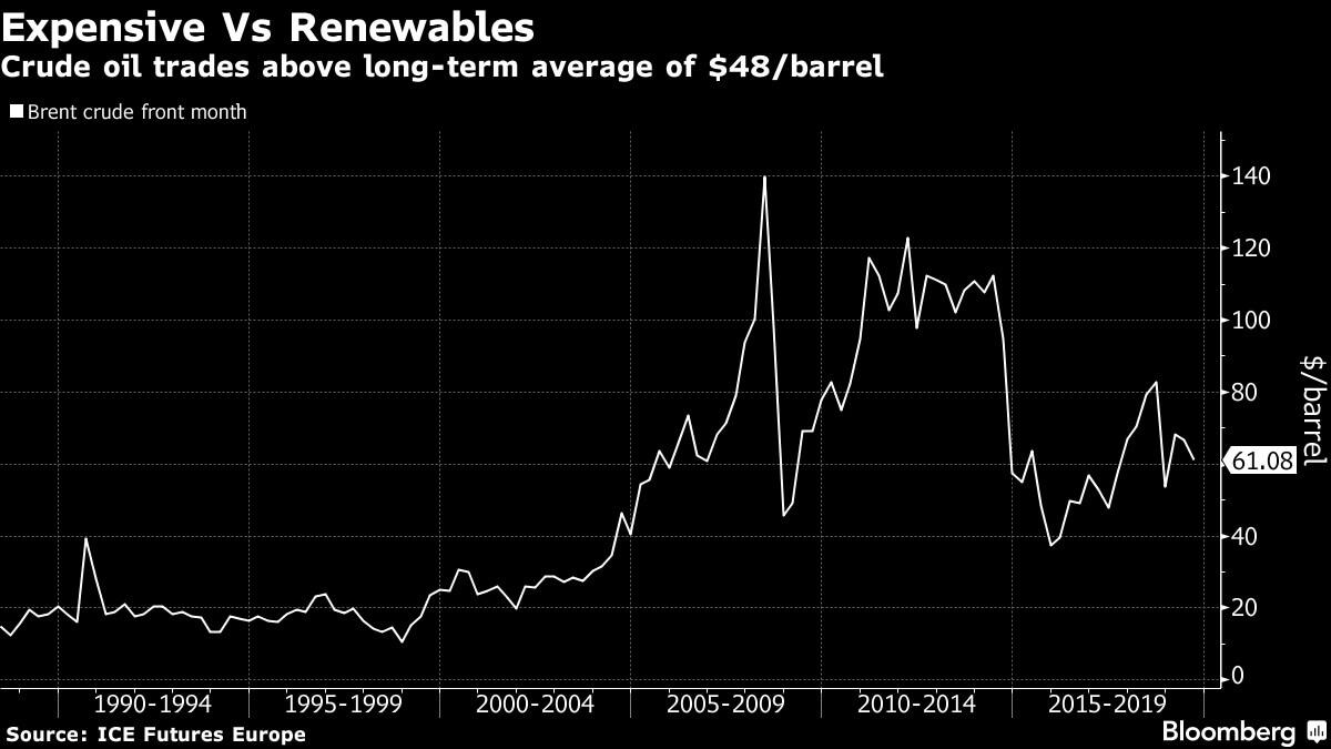 Средняя цена нефти вдолгосрочной перспективе