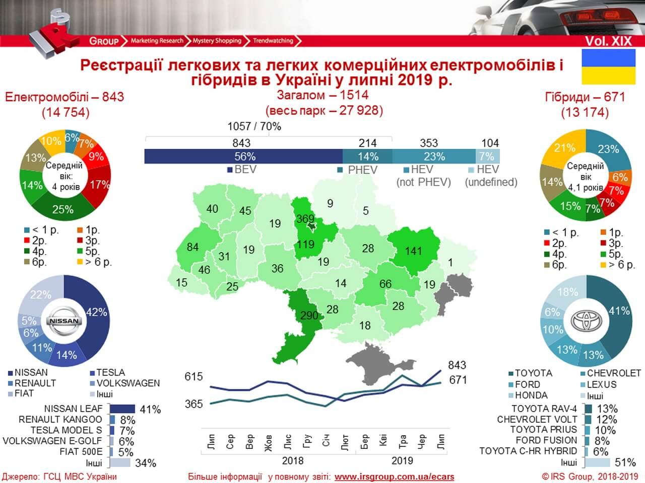 Количество зарегистрированных электрических и гибридных автомобилей в Украине на 08.07.2019 года