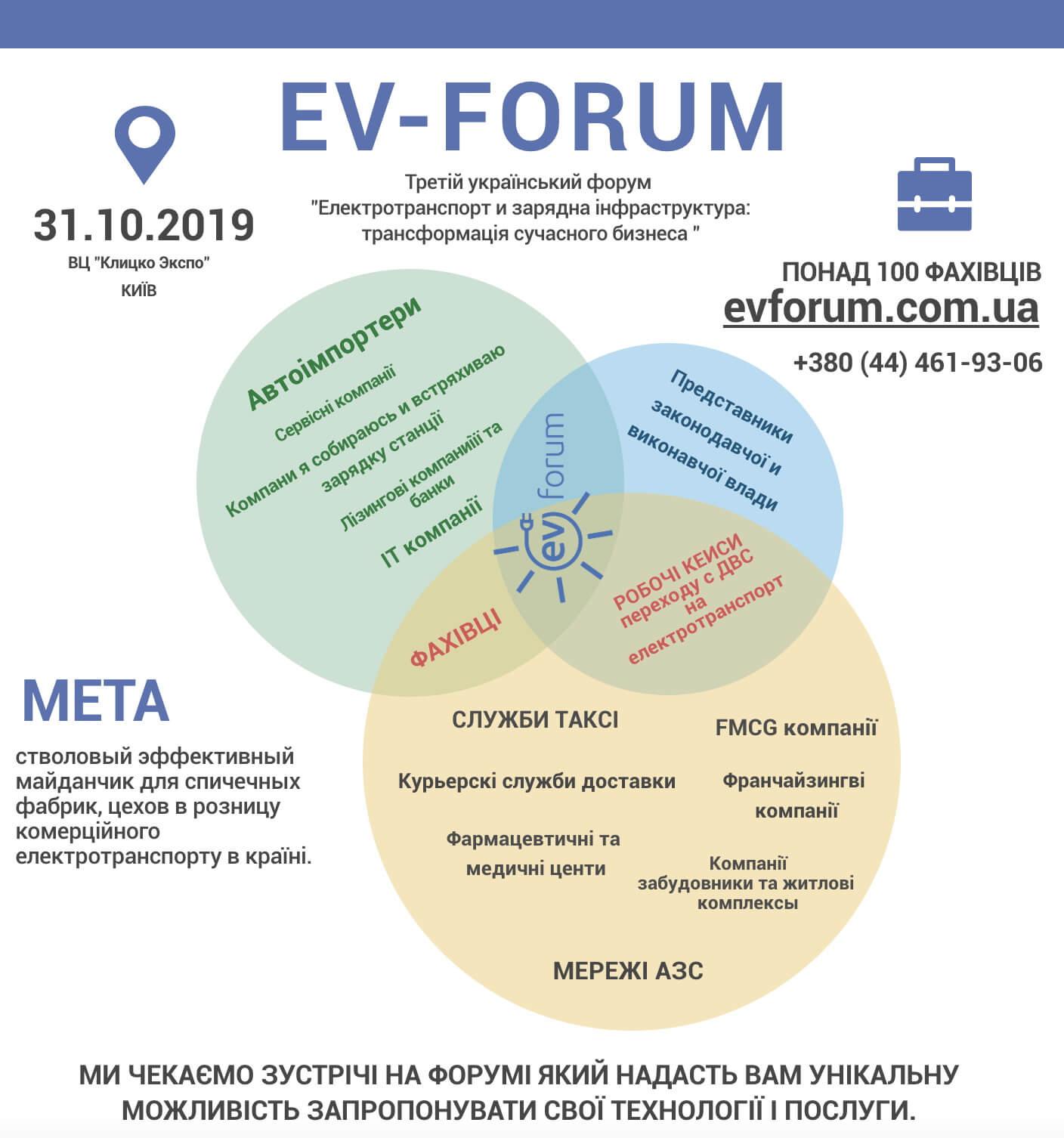 Цель EV-Forum 2019