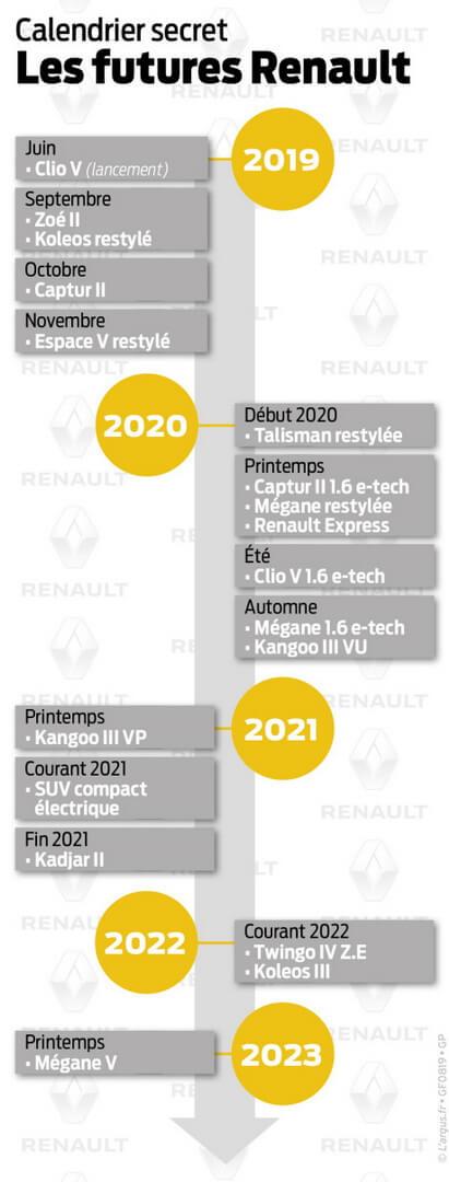 Секретная дорожная карта Renault