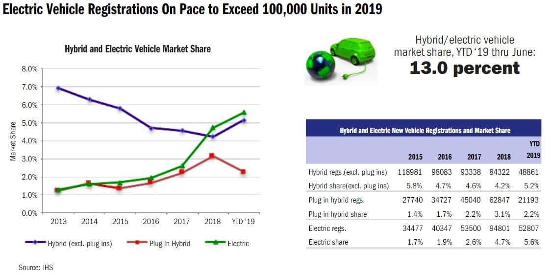 Продажи электрифицированных автомобилей в Калифорнии за все время