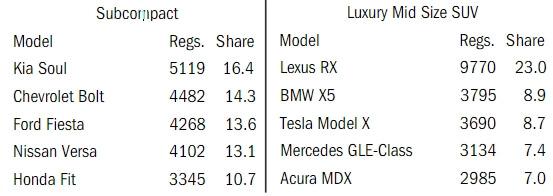 Самые продаваемые модели вкаждом сегменте— регистрации новых легковых автомобилей (сначала года по19июня)