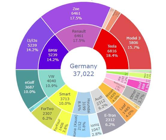Количество регистраций брендов и моделей электромобилей в Германии в этом году