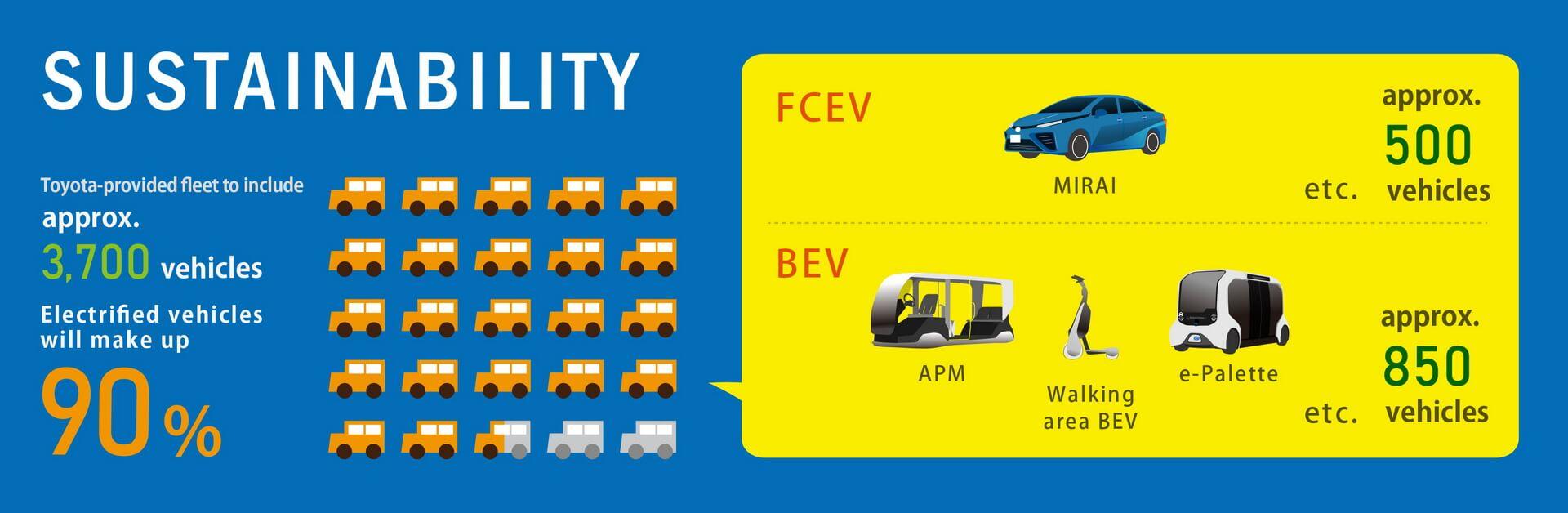 Toyota представит 3700 мобильных продуктов и транспортных средств