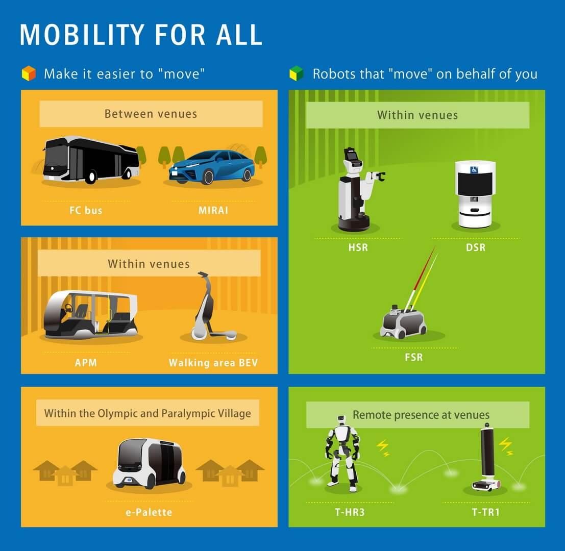 Линейка электрифицированных транспортных средств для поддержки Олимпийских и Паралимпийских игр Токио 2020