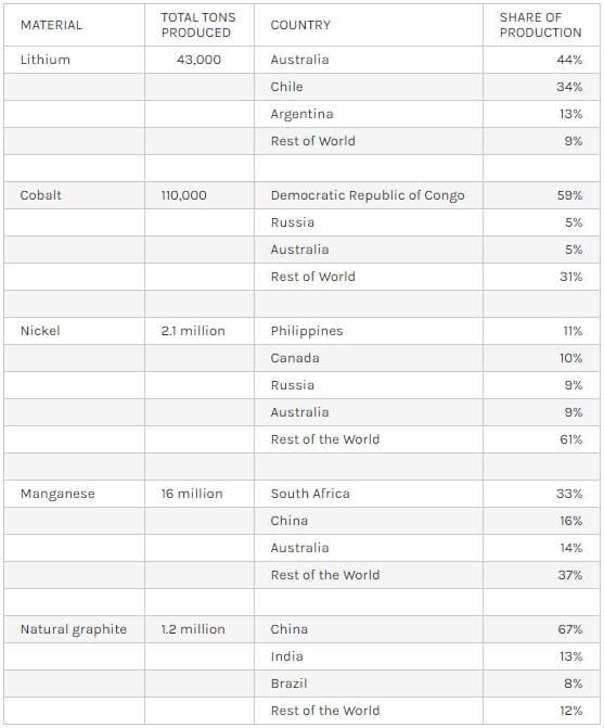 Добыча материалов, используемых для производства литий-ионных батарей по странам