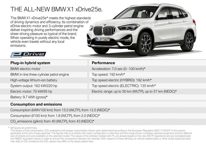 Спецификация BMW X1 xDrive25e