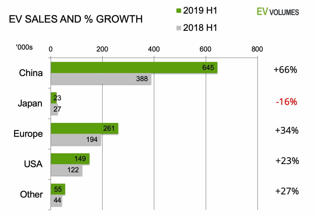 Продажи автомобилей с электрическим приводом в 1 полугодии 2019 года на основных рынках