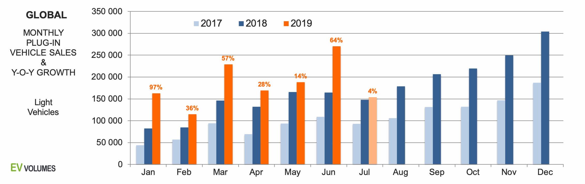 Ежемесячные глобальные продажи электрифицированных автомобилей в2017-2019 годах