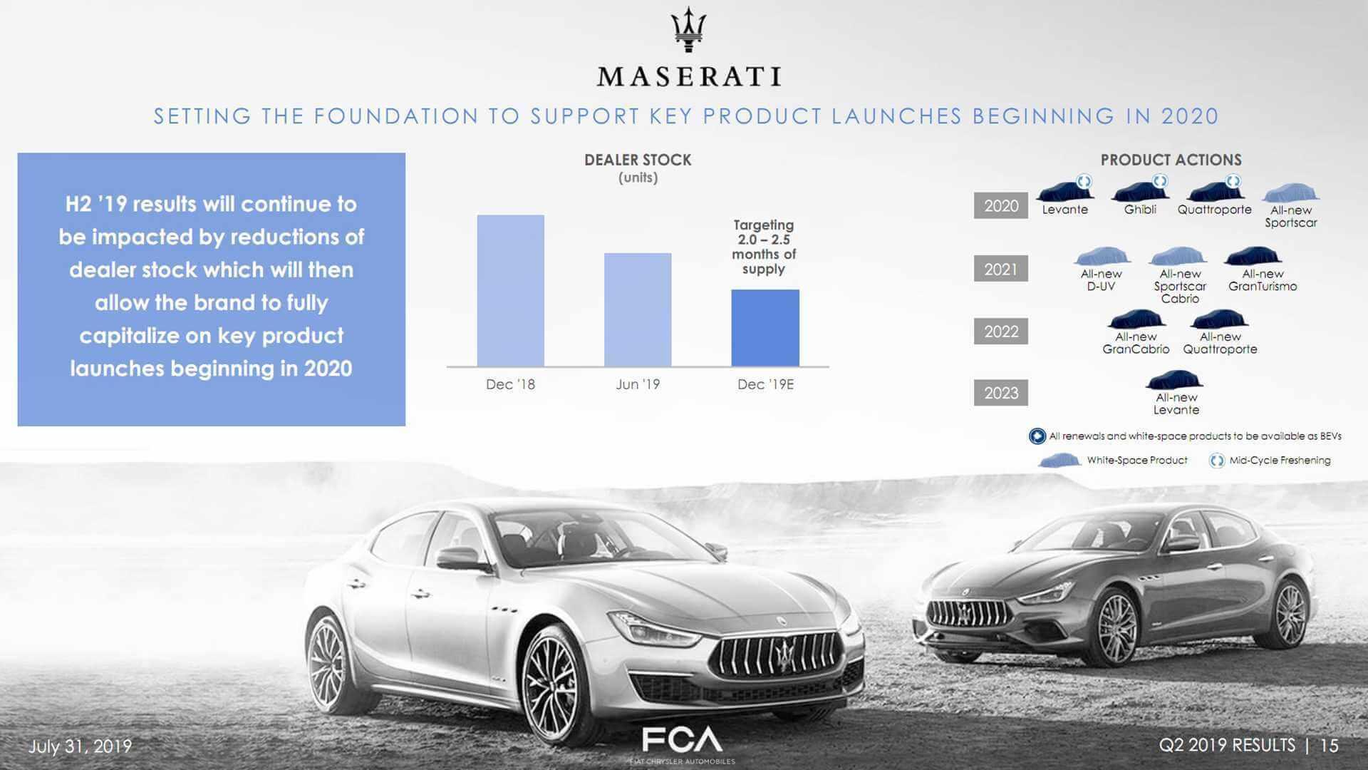 Дорожная карта Maserati
