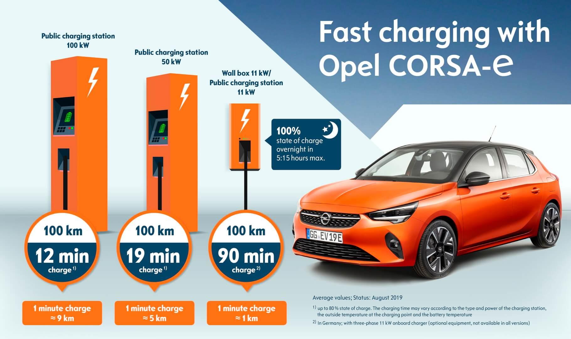 Варианты зарядки Opel Corsa-e с разными типами и устройствами
