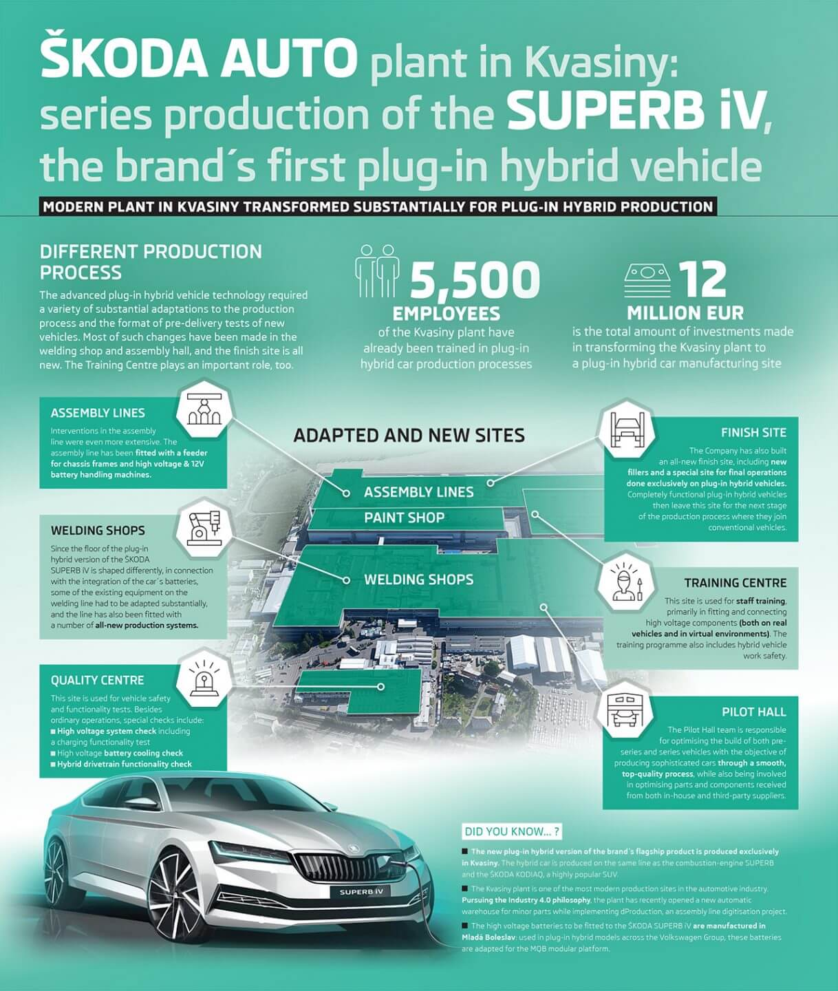 Инфорграфика производства плагин-гибрида Škoda Superb iV