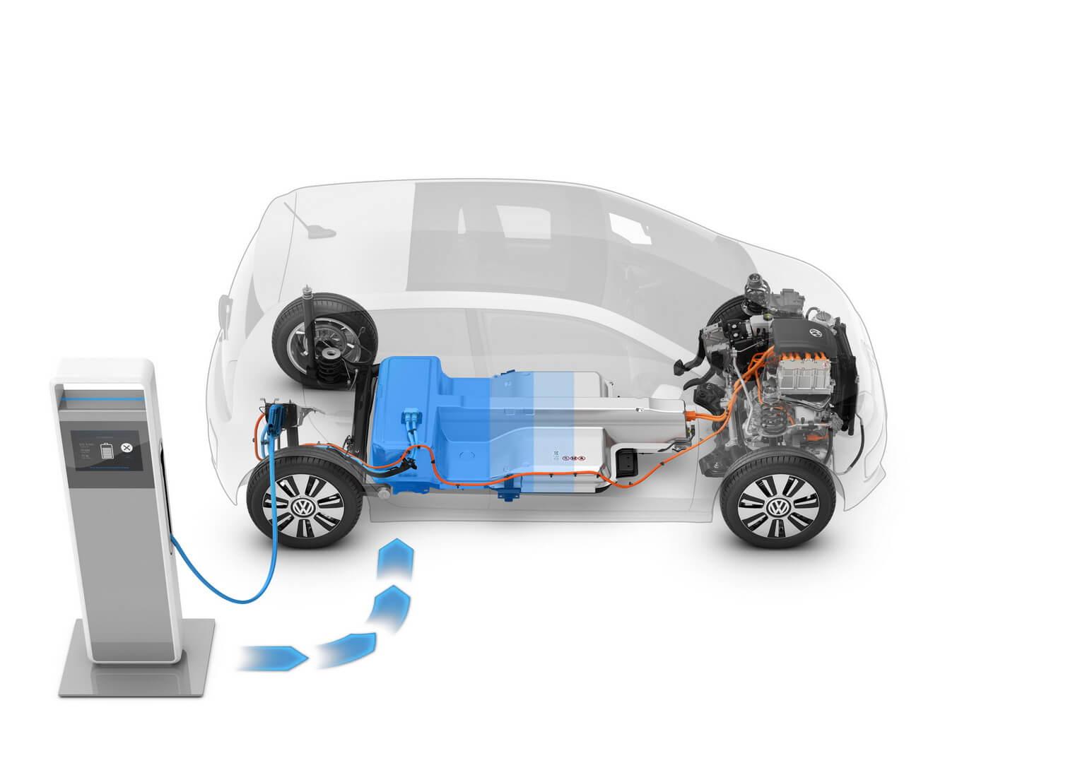 Зарядка батареи электромобиля