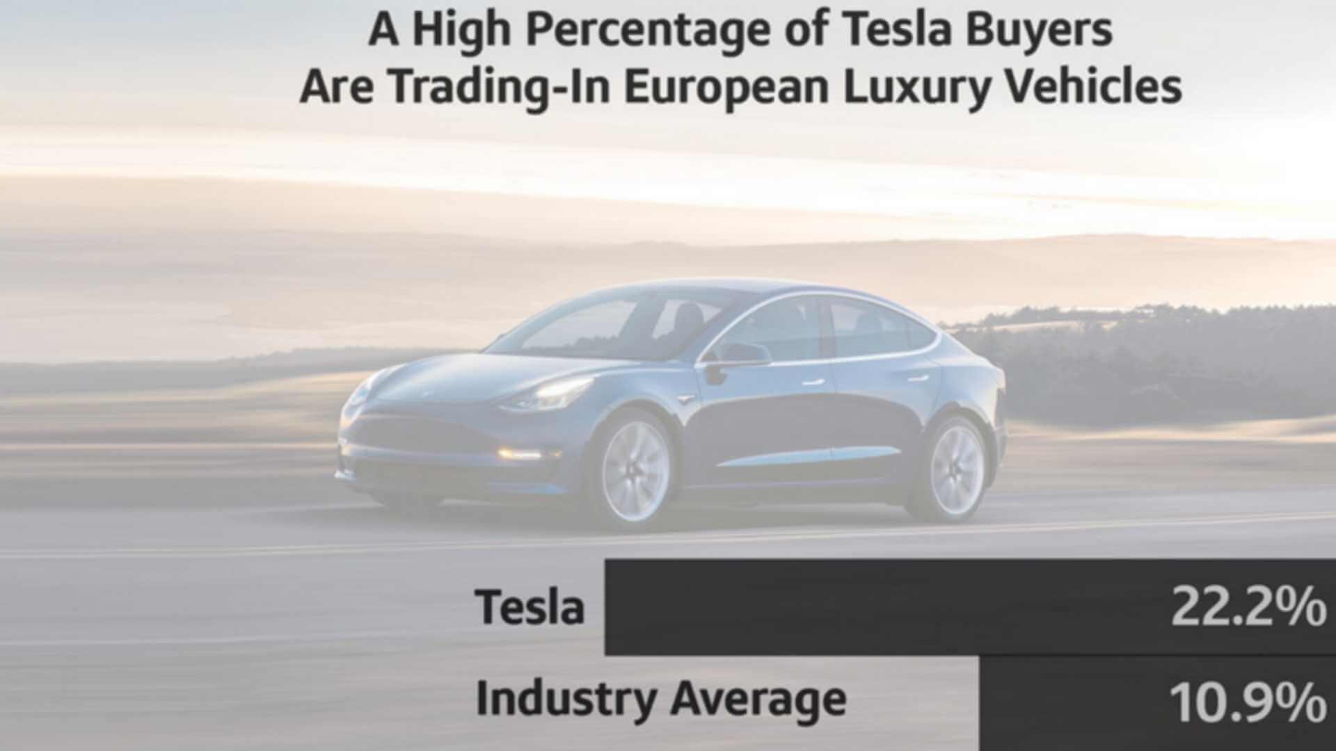 Владельцы европейских люксовых автомобилей в 22,2% случаев переходят на электромобили Tesla