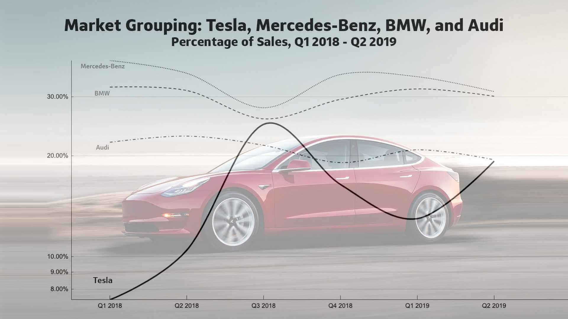 Сравнение стоимости премиум-автомобилей Mercedes-Benz, BMW, Audi с электромобилями Tesla