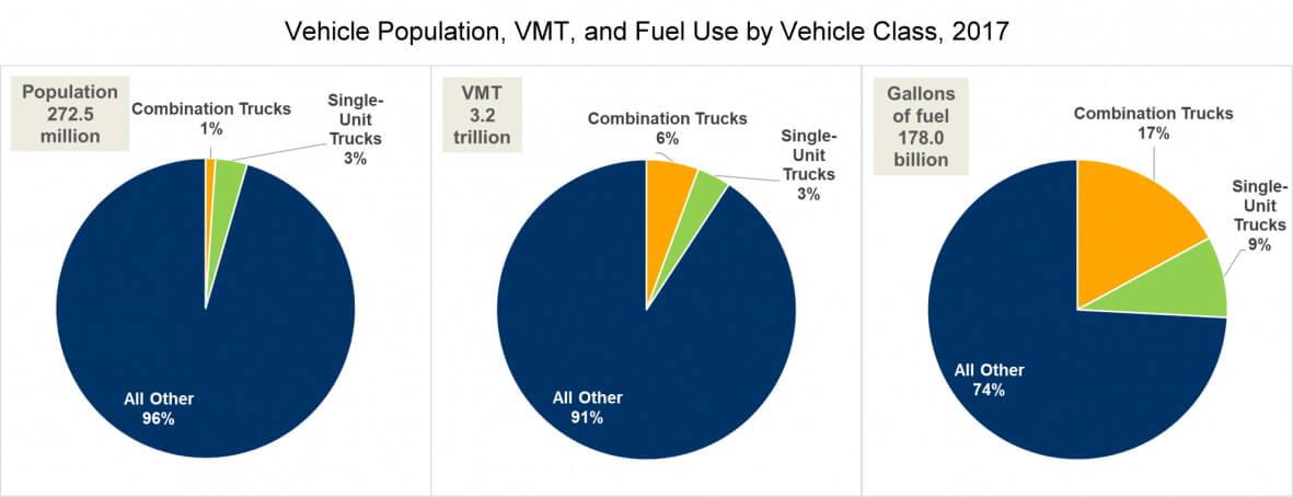 Доля грузовиков в общем пробеге и потреблении топлива в США