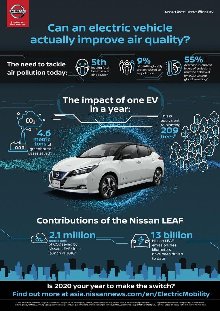 специалисты Nissan собрали и обработали данные более чем 460 000 электромобилей Nissan Leaf со всего мира. Результат поразителен: в атмосферу не попало около 2,1 млн метрических тонн CO2. Обработка такого объема CO2 в год требуется 81 млн деревьев. В общей сложности пройдено этими электрокарами 13 млрд км, с нулевым выбросом.