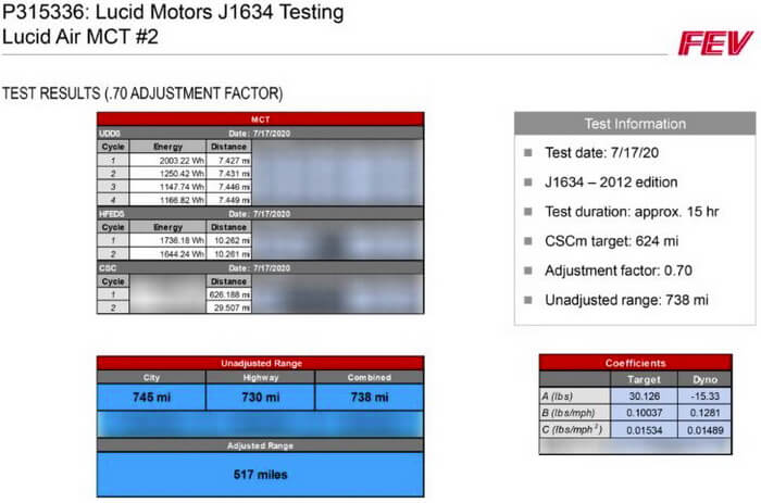 Согласно независимому тесту FEV North America, первый электромобиль Lucid Motors будет иметь запас хода 832 км на одной зарядке